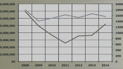 City permit numbers still on rebound post-'08